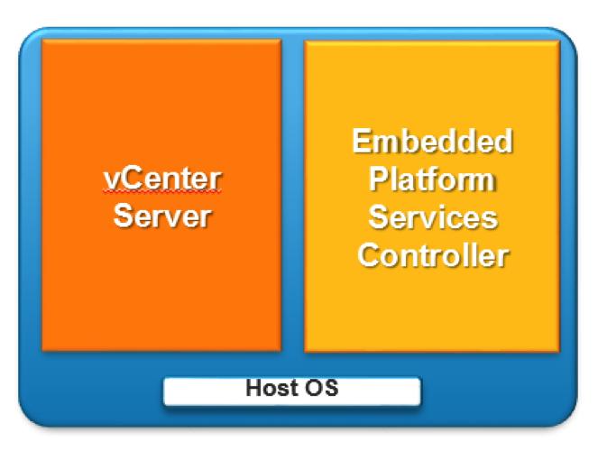 vCenter Architecture 1
