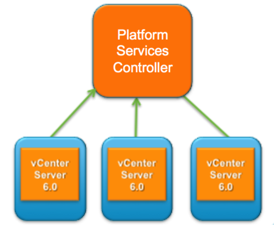 vCenter Architecture 2