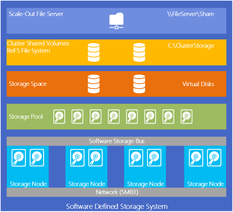 Vmwareguruz Software Defined Storage By Microsoft