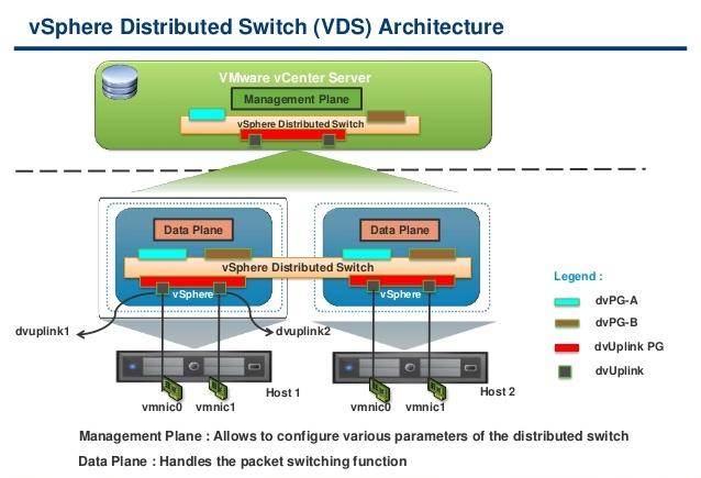 Vmwareguruz video vsphere distributed switch 6 for Vmware vsphere 6 architecture