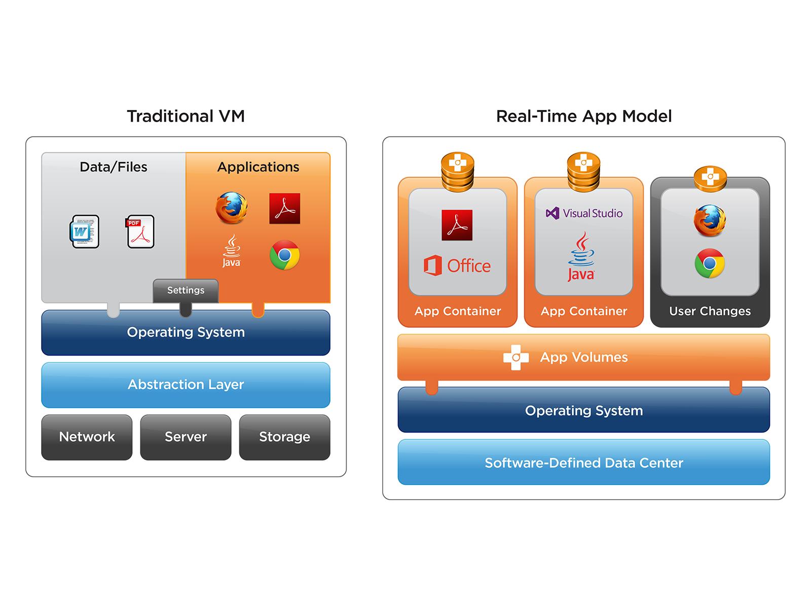 vmwareguruz video vmware app volumes architecture