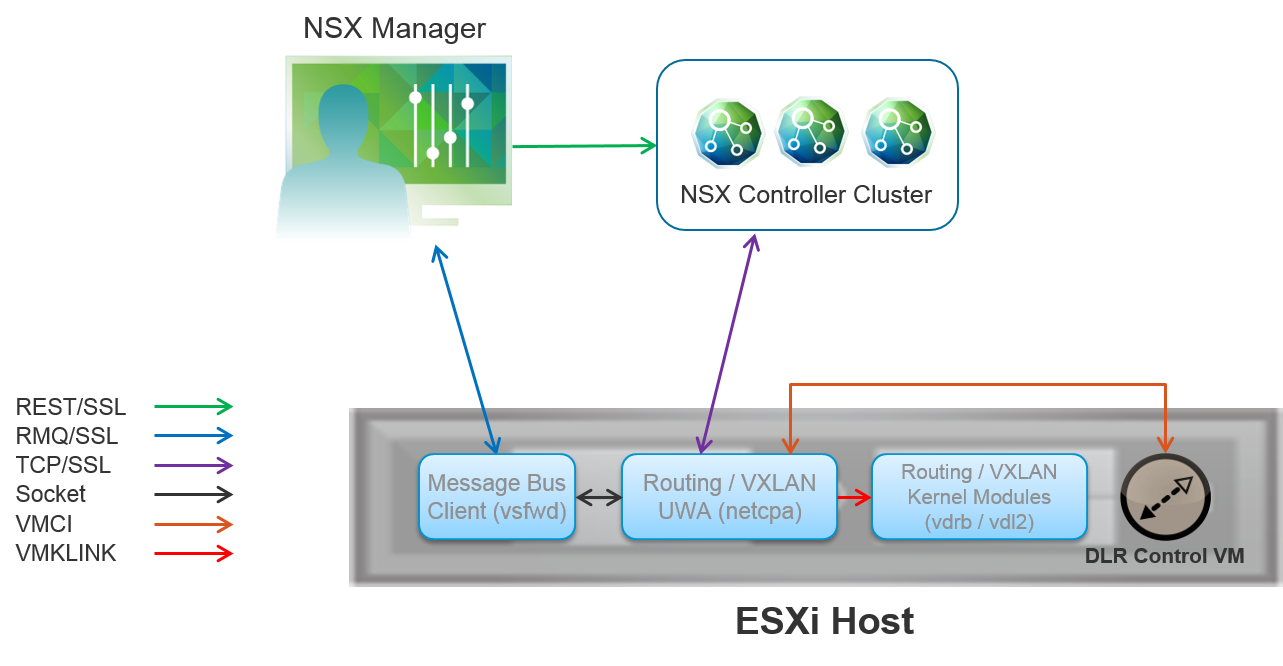 Host-Preperation_NSX