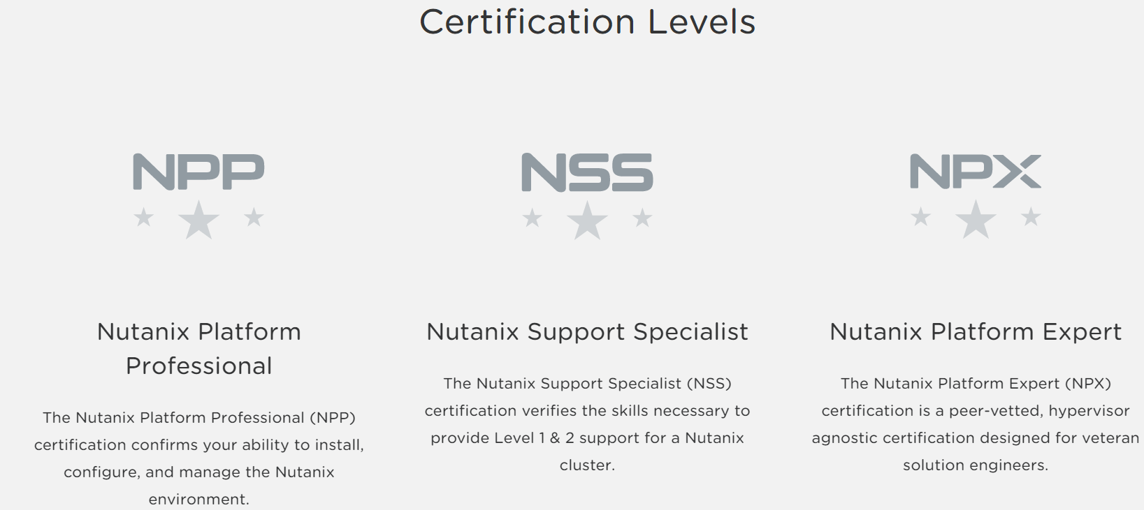 Vmwareguruz how to become certified nutanix platform the nutanix platform professional npp certification confirms your ability to install configure and manage the nutanix environment 1betcityfo Image collections