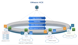 VMware HCX